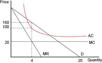 Figure 810 Monopoly With A Constant Marginal Costs Curve